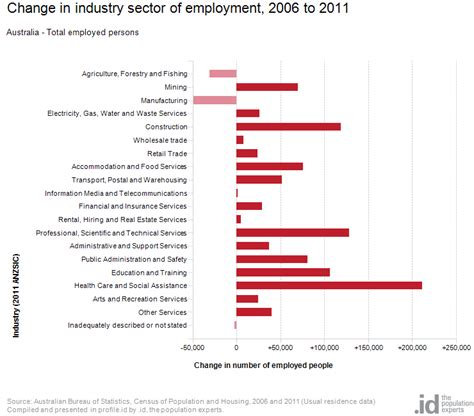 Melbourne Mba Employment Statistics by Industry Sector Of Employment Australia Profile Id