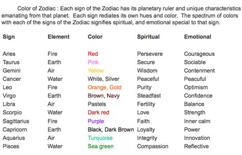 color astrology zodiac colors zodiac stuffs zodiac