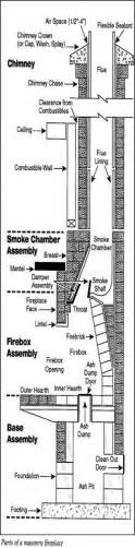 Parts Of A Fireplace Diagram by Masonry Fireplace Parts Shopchimney