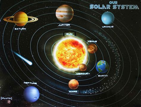 L Solar System by Solar System Our Solar System And Planets On
