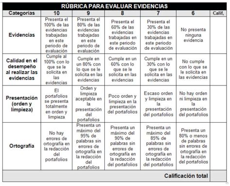resume rubric ebook database