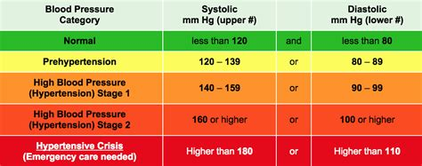 Pressure Australia high blood pressure response to exercise activate clinic