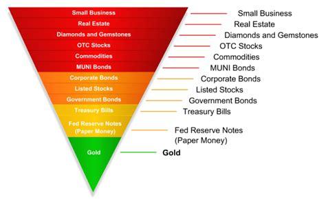 libro inverting the pyramid the oro inversi 243 n el m 225 s seguro y m 225 s l 237 quido de todos los activos