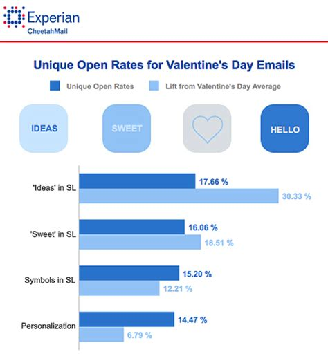 email caign layout 7 tips to nail your valentine s day email caign only