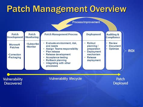 Patch Management Strategy Ppt Video Online Download Patch And Vulnerability Management Plan Template