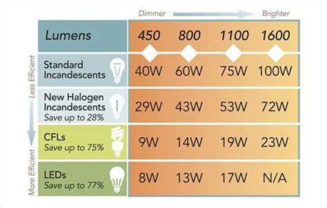 led light bulbs price comparison everything you need to about switching to led