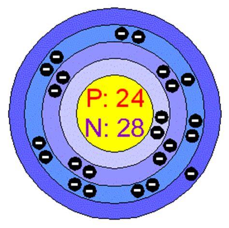 Chromium Protons Neutrons Electrons by Chemical Elements Chromium Cr