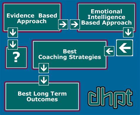 weight management practice best evidence based practice vs best emotional