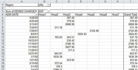 excel 2007 pivot table format changes on refresh excel create pivot table macro automatically formatting