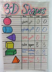 best 25 shape anchor chart ideas on 3 dimensional shapes dimensional shapes and 3d best 25 shape anchor chart ideas on six sided polygon 3 dimensional shapes and 3d