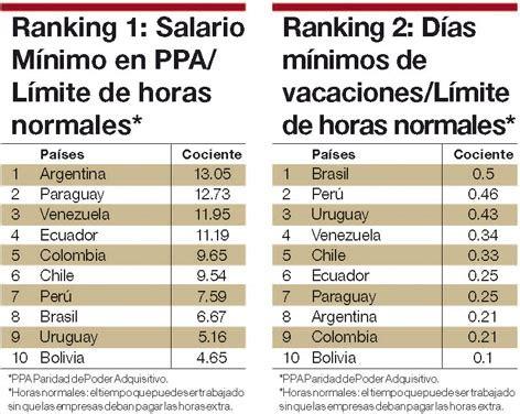 salario minimo en colombia historico incremento del salario minimo 2014 colombia html autos