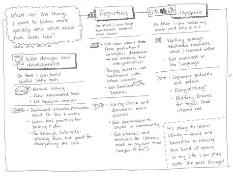 10 things need to learn finding minimizing upward or downward skew in your sketchnotes