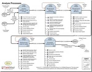 Process Improvement Analyst Description by Simplified Process Mapping Analysis Process 171 Bpm