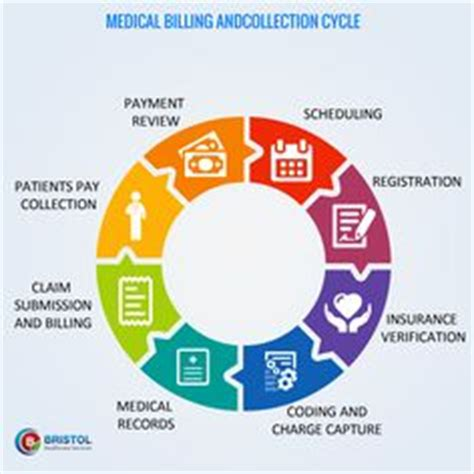 a revenue managers point of view on hospitals home revenue cycle infrographic topics claims processing