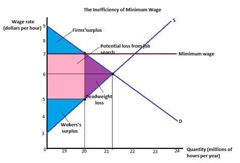 cost of living minimum wage graph cost of living minimum wage graph microeconomics did