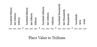 decimal place    trillions studycom