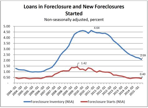 Loans For Mba In Us by Mortgage Delinquencies Foreclosures Continue To Drop In U