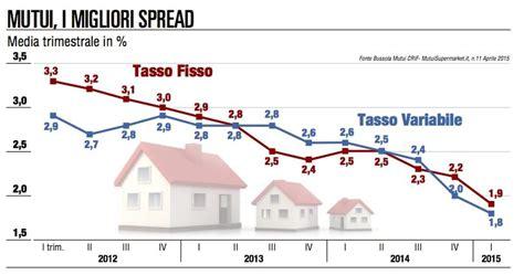 andamento spread banche immobiliare crolla lo spread ripartono le compravendite