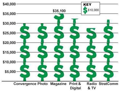 Journalist Salary by Average Starting Salaries Of Missouri School Of Journalism