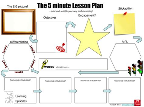 lesson plan template mcgill the 5 minute lesson plan by teachertoolkit by ross