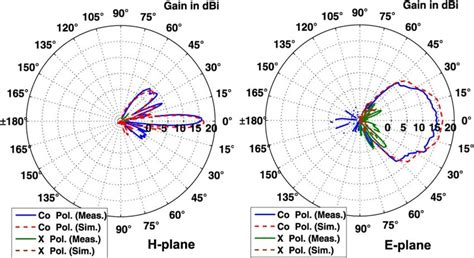 parabolic wifi antenna template parabolic wifi antenna template choice image template
