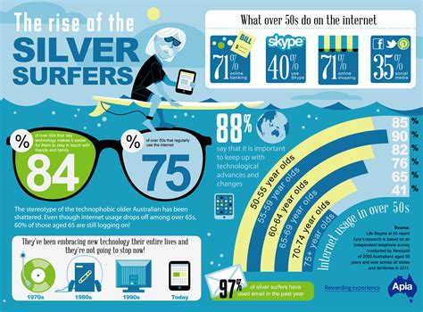 top home tech for seniors infographic infographics the rise of the silver surfers amazing