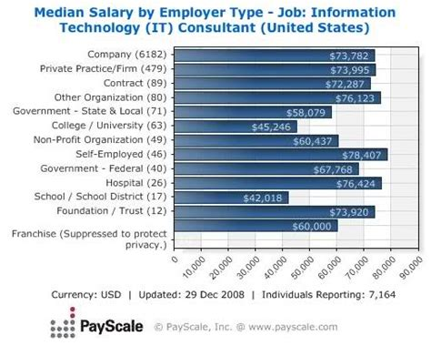 highest paying careers for excelle
