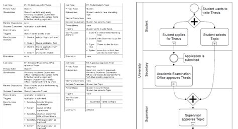 bpmn vs sequence diagram agile how to use bpmn and use and other diagrams together software engineering stack