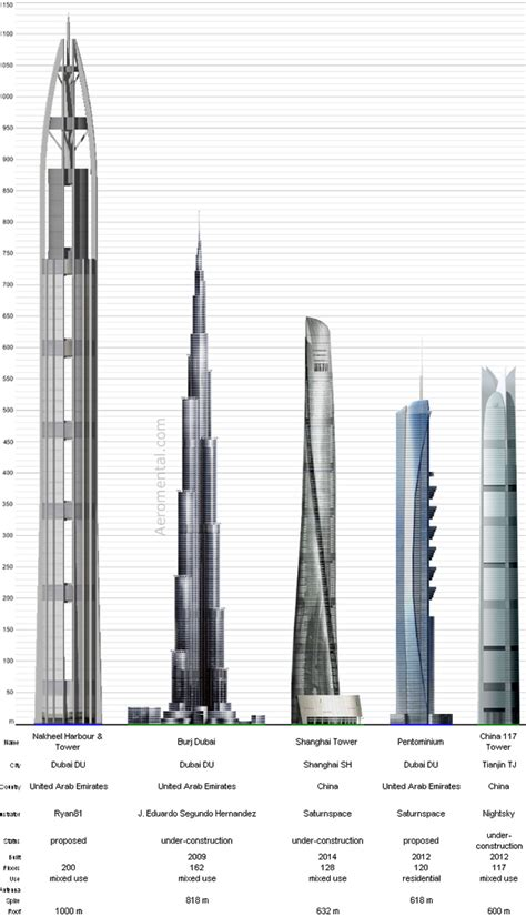 worlds tallest building 2014 top 5 tallest buildings for 2010 and 2014