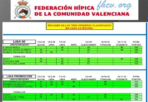 resultados ligas de comunidad valenciana clasificaci 243 n provisional de la liga de raid 2016 de la fhcv