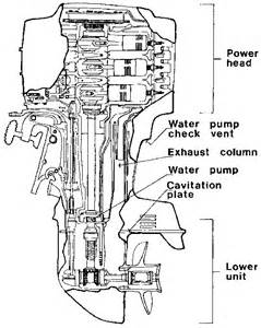 mercury outboard motor diagrams images frompo 1