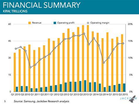 Financial Sales by Samsung V Apple Sales And Revenue Statistics Business Insider