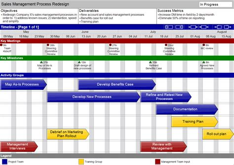 timeline gantt chart template gantt chart software project management