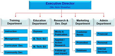 evisions inc education and research administration organizational structure