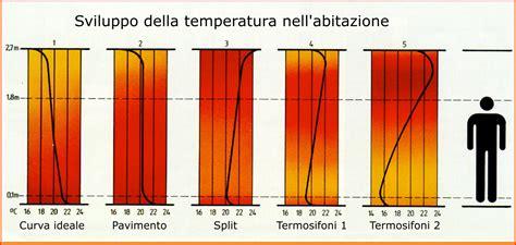 Miglior Impianto Di Riscaldamento Per Casa by Www Energenia Net Riscaldamento Pavimento