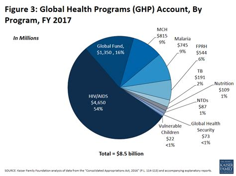 world health organization funding the u s global health budget analysis of the fiscal year