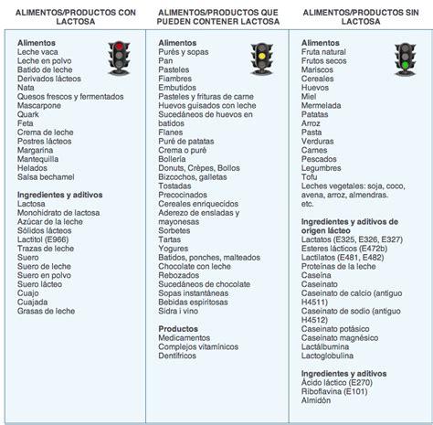 alimentos tienen lactosa respuestastips