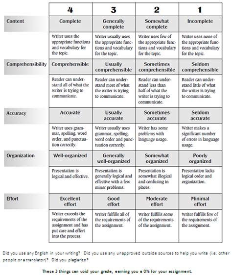 Rubric For Essay Writing In High Schools by Writing Rubrics High School Academic Creative Writing Wiki 2011