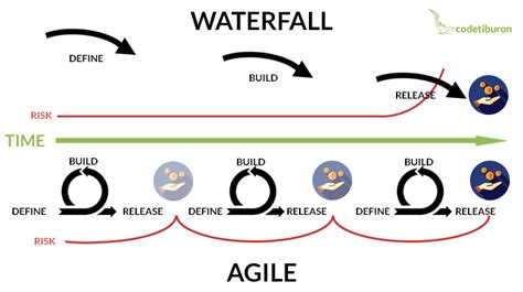 Agile Approach To Documentation