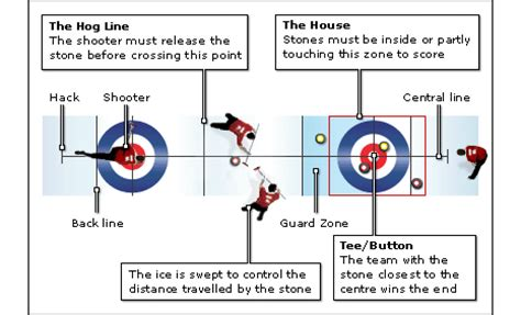 curling diagram last chance to olympic curling zackford blogs