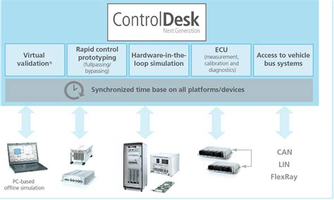 dspace controldesk next generation product support center