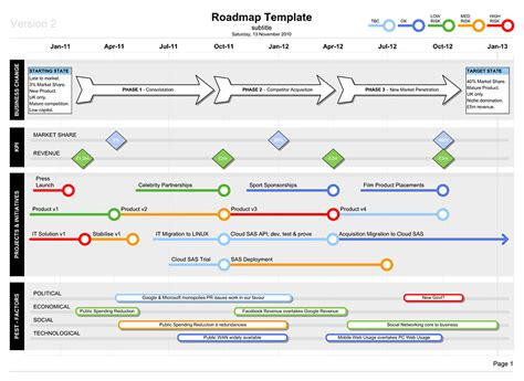 road map template roadmap template with pest templates