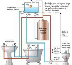 Nvq 2 Plumbing by Intaplumb Nvq Level 2 Diploma In Plumbing Heating 6189 11
