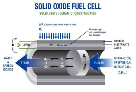 rolls royce fuel cells about atrex tubular sofc atrex energy