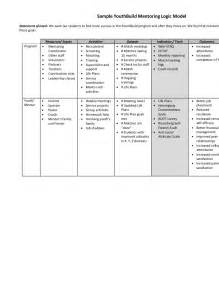 Mentor Program Template by Sle Youthbuild Mentoring Logic Model