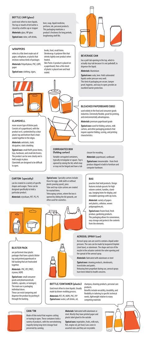 types of packaging commonly seen creativeans