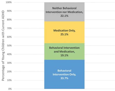 Adhd Medication For 4 Year - national profile of adhd diagnosis treatment among u s