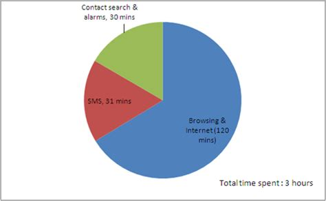 usage pattern analysis of smartphones smartphone usage in india overview numbers