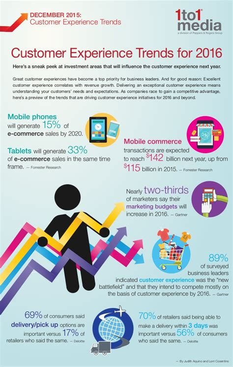 mobile customer experience mobile customer experience trends 2016 infographic