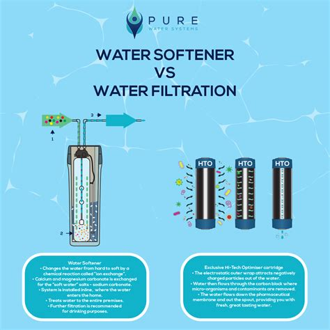 whole house water filter vs sink water softener vs water filtration water systems